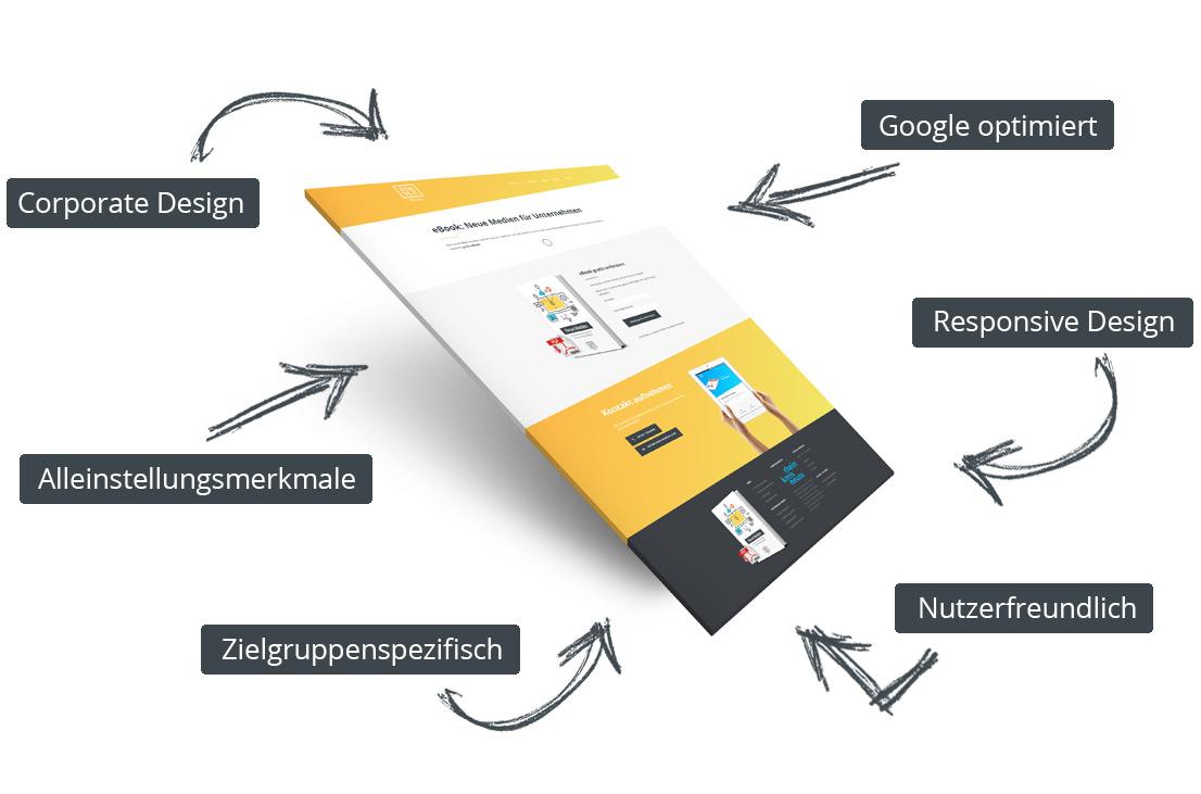Website mit Erstellungskomponenten